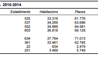 Barcelona stats